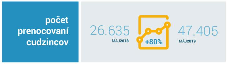 počet prenocovaní cudzincov máj 2019