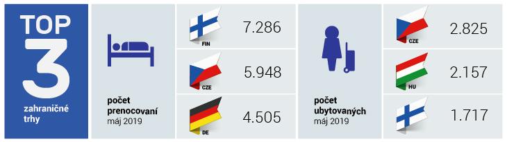 TOP 3 zahraničné trhy máj 2019