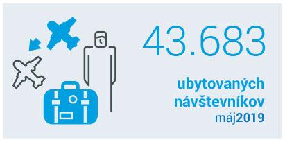 počet ubytovaných máj 2019