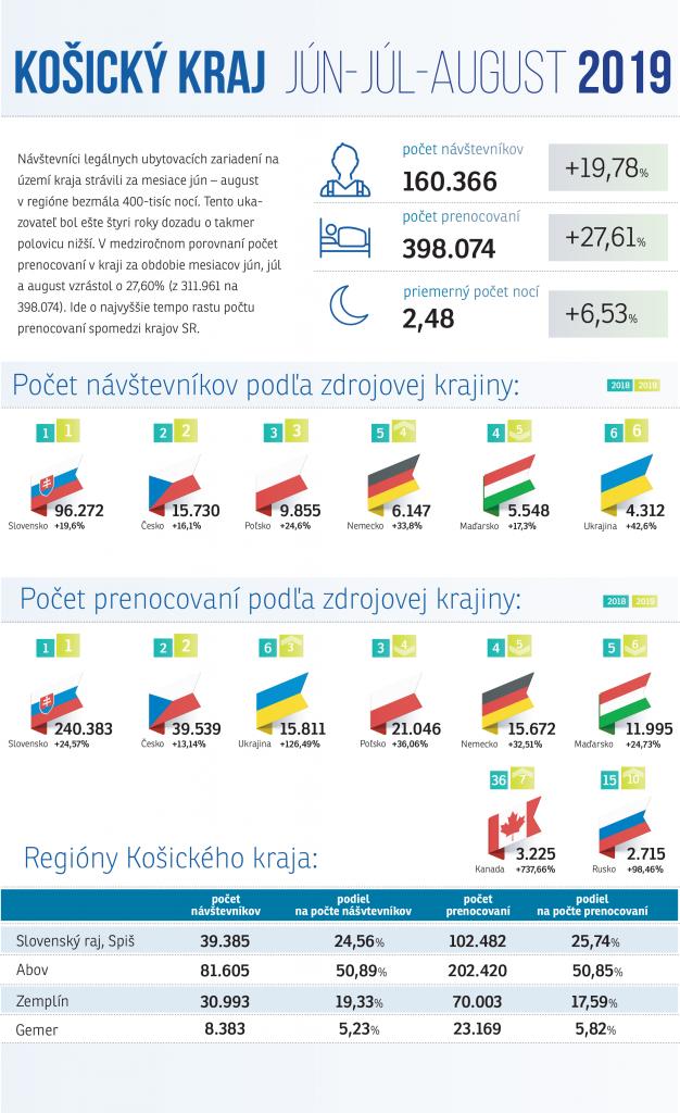 štatistiky leto 2019 košický kraj