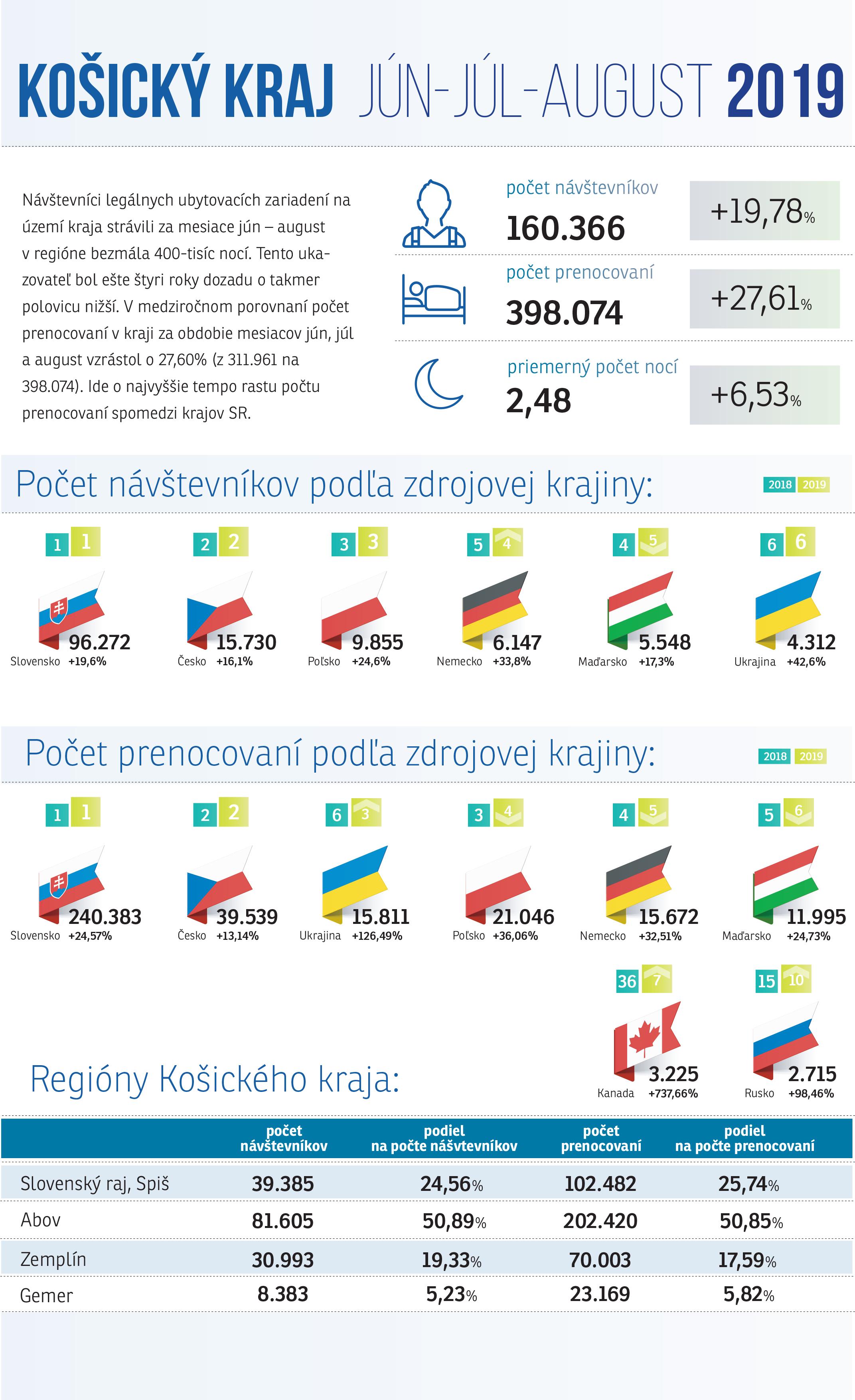 ubytovacie štatistiky košický kraj leto 2019