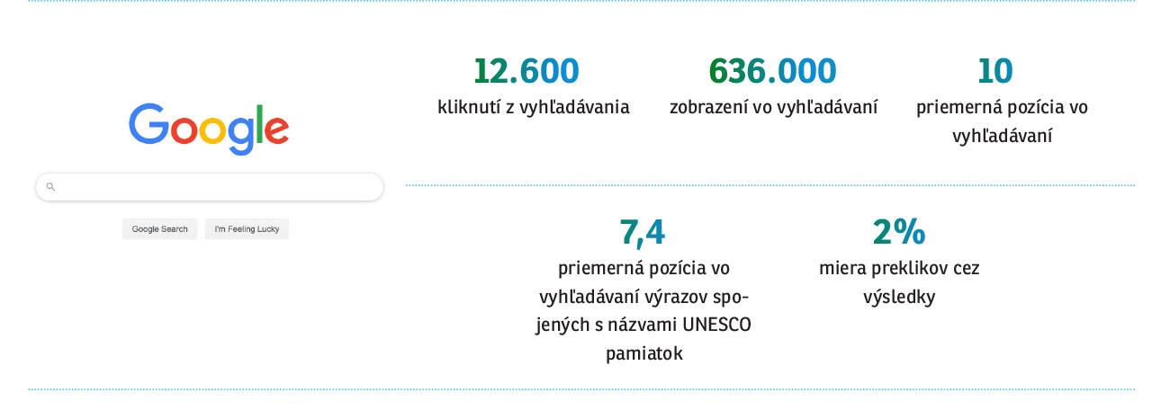 online 2019 unesconadosah.sk search console